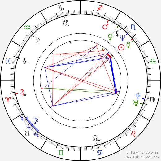 Sherry Taranto birth chart, Sherry Taranto astro natal horoscope, astrology