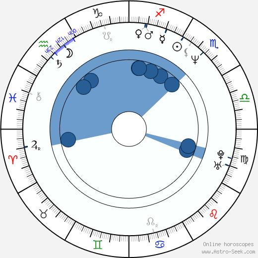 Sidney S. Liufau wikipedia, horoscope, astrology, instagram