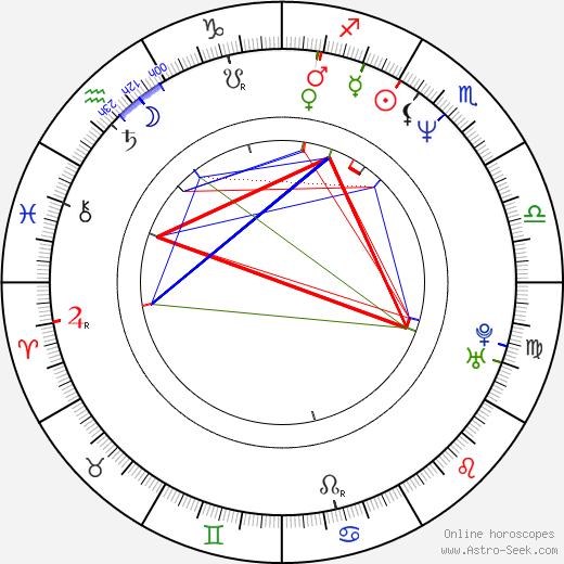 Sidney S. Liufau birth chart, Sidney S. Liufau astro natal horoscope, astrology