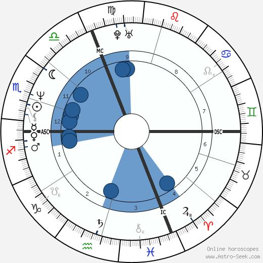 Stéphane Bern wikipedia, horoscope, astrology, instagram