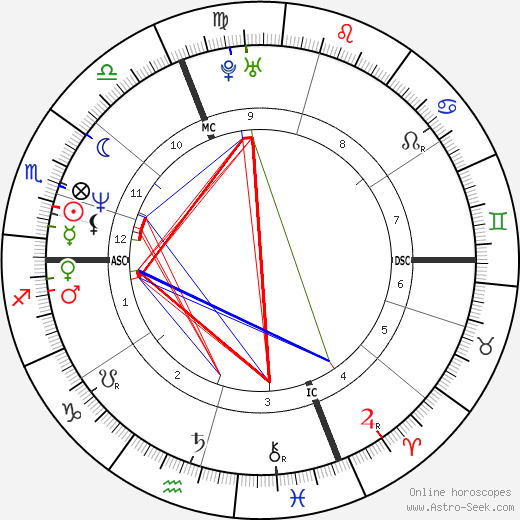 Stéphane Bern birth chart, Stéphane Bern astro natal horoscope, astrology