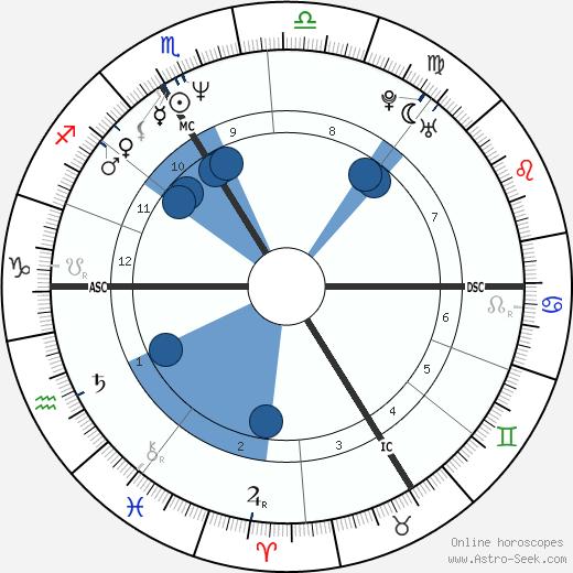 Sylvain Chomet wikipedia, horoscope, astrology, instagram