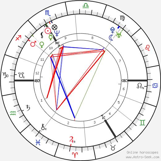 Сильвен Шоме Sylvain Chomet день рождения гороскоп, Sylvain Chomet Натальная карта онлайн