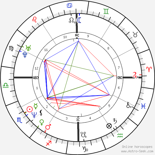 Татум О'Нил Tatum O'Neal день рождения гороскоп, Tatum O'Neal Натальная карта онлайн