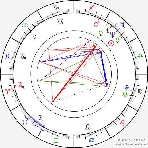 Taylor Dante birth chart, Taylor Dante astro natal horoscope, astrology