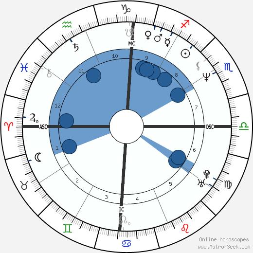 Thierry Paulin wikipedia, horoscope, astrology, instagram