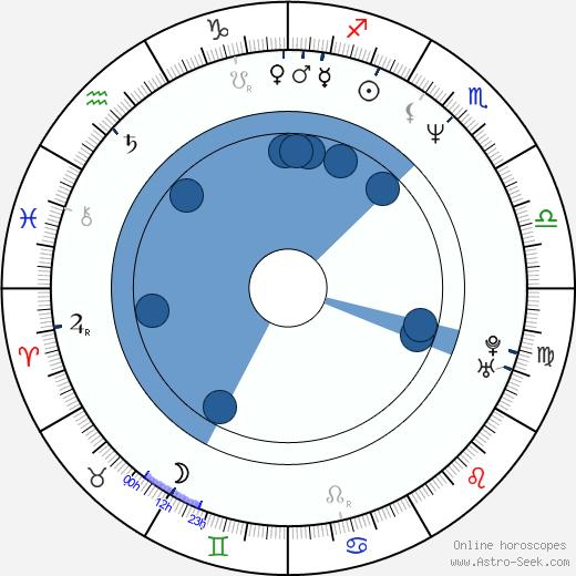Tianna wikipedia, horoscope, astrology, instagram