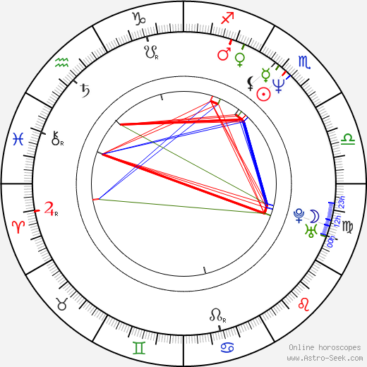 Tommy Davidson birth chart, Tommy Davidson astro natal horoscope, astrology