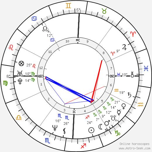 Benjamin Bratt birth chart, biography, wikipedia 2018, 2019