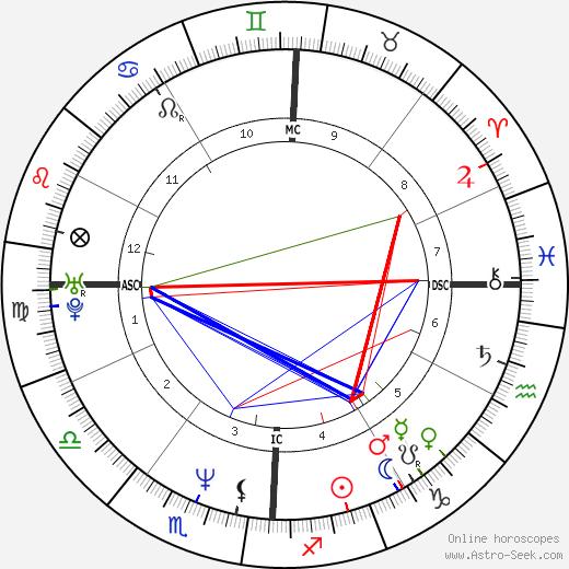 Benjamin Bratt astro natal birth chart, Benjamin Bratt horoscope, astrology