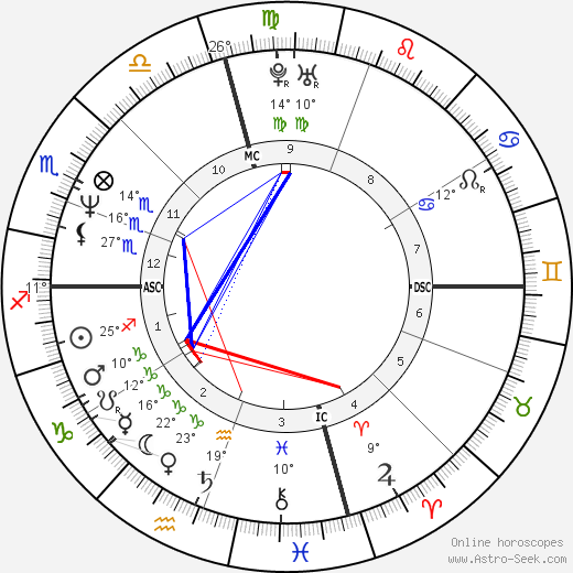 Brad Pitt birth chart, biography, wikipedia 2018, 2019