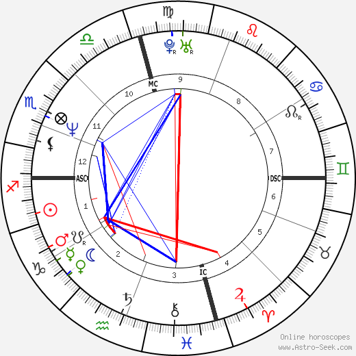 Brad Pitt astro natal birth chart, Brad Pitt horoscope, astrology