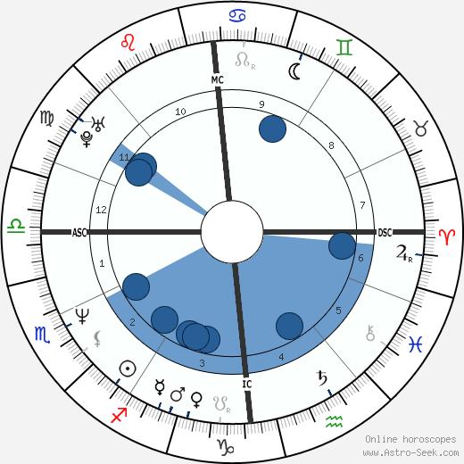 Brendan Coyle wikipedia, horoscope, astrology, instagram