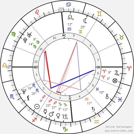 Brendan Coyle birth chart, biography, wikipedia 2018, 2019