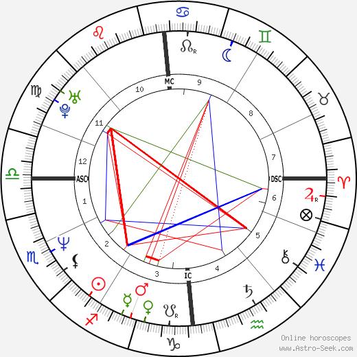 Brendan Coyle astro natal birth chart, Brendan Coyle horoscope, astrology