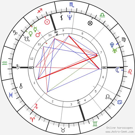 Carrie Hamilton birth chart, Carrie Hamilton astro natal horoscope, astrology