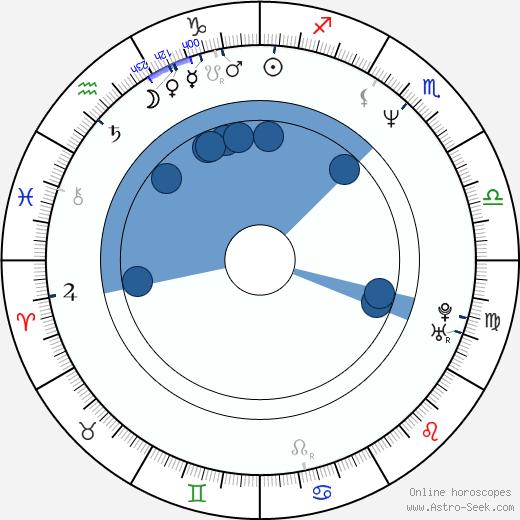 Charles Oakley wikipedia, horoscope, astrology, instagram