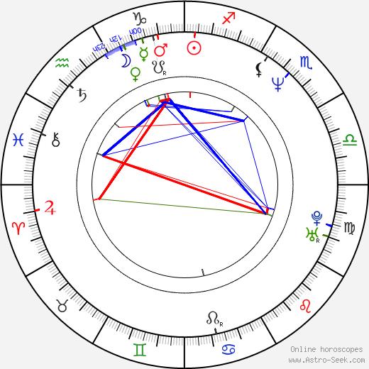 Charles Oakley tema natale, oroscopo, Charles Oakley oroscopi gratuiti, astrologia