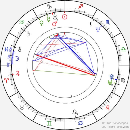 Chung Chi Li день рождения гороскоп, Chung Chi Li Натальная карта онлайн