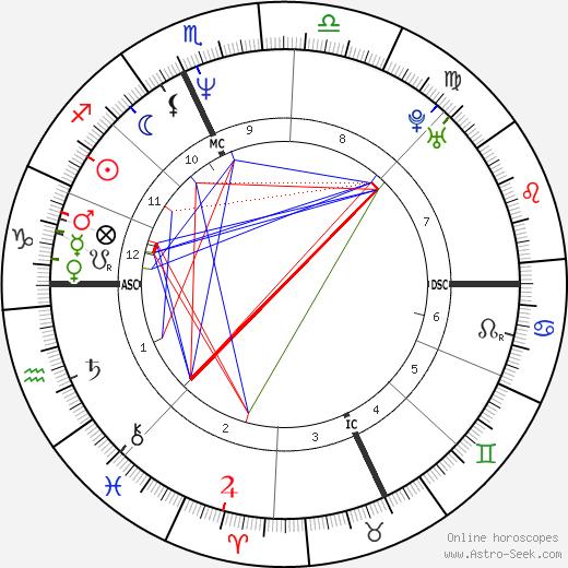 Синтия Гибб Cynthia Gibb день рождения гороскоп, Cynthia Gibb Натальная карта онлайн