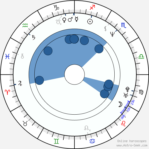 Dagmar Součková wikipedia, horoscope, astrology, instagram