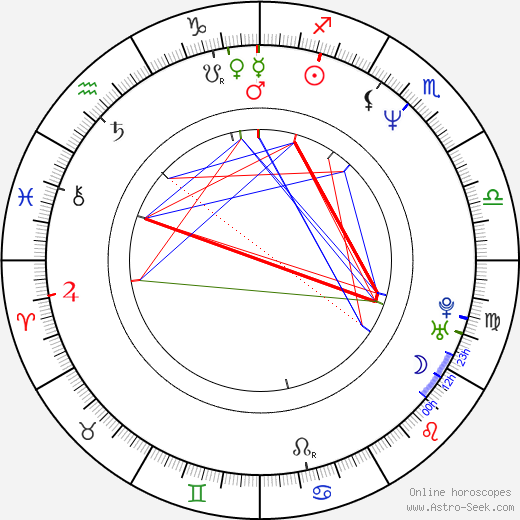 Dagmar Součková день рождения гороскоп, Dagmar Součková Натальная карта онлайн