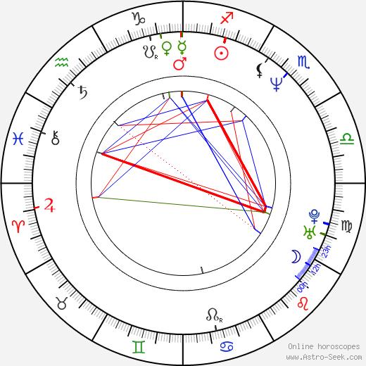 Dagmar Součková astro natal birth chart, Dagmar Součková horoscope, astrology