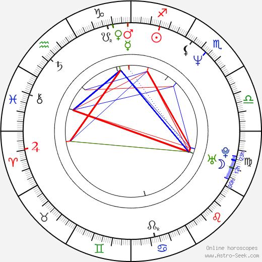 Dale Waddington tema natale, oroscopo, Dale Waddington oroscopi gratuiti, astrologia