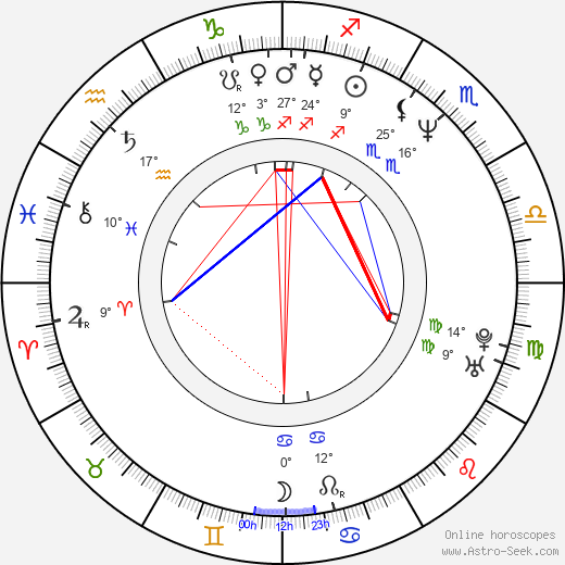 Dan Gauthier birth chart, biography, wikipedia 2019, 2020