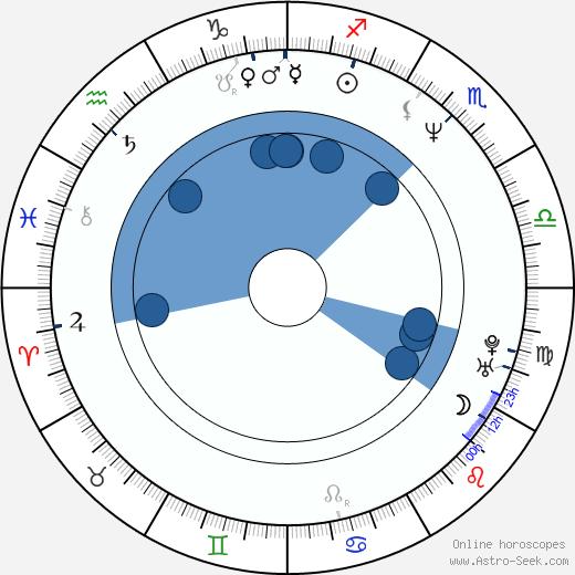 Daniel Severa wikipedia, horoscope, astrology, instagram
