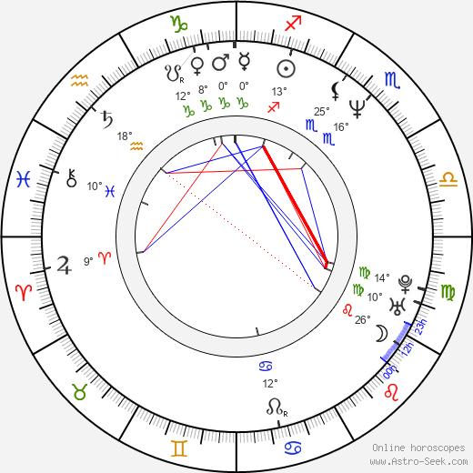 Daniel Severa birth chart, biography, wikipedia 2020, 2021