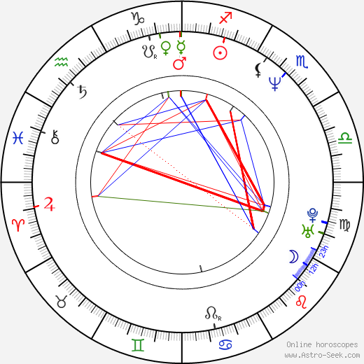 Daniel Severa birth chart, Daniel Severa astro natal horoscope, astrology