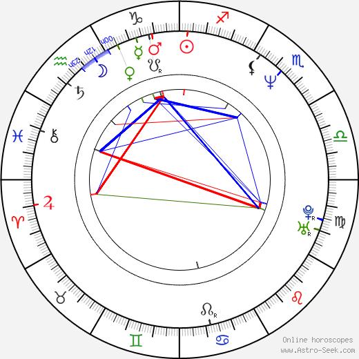 Dariusz Kowalski birth chart, Dariusz Kowalski astro natal horoscope, astrology