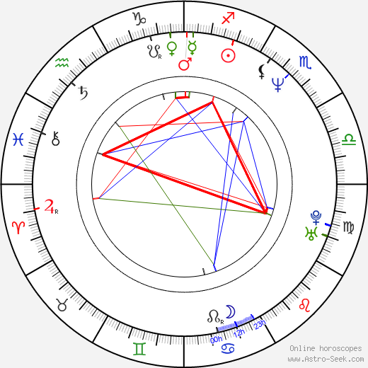 David Markey astro natal birth chart, David Markey horoscope, astrology