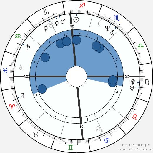 Didier Gentil wikipedia, horoscope, astrology, instagram