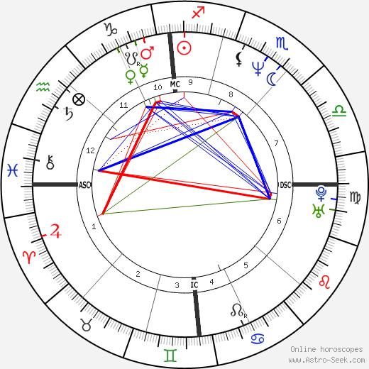 Didier Gentil день рождения гороскоп, Didier Gentil Натальная карта онлайн