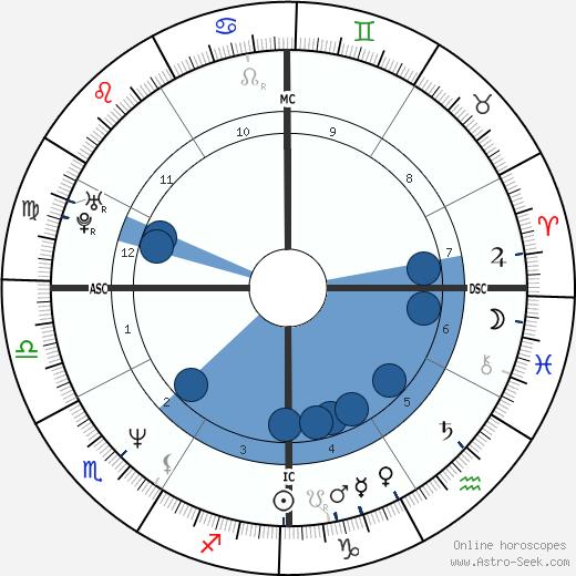 Donna Tartt wikipedia, horoscope, astrology, instagram