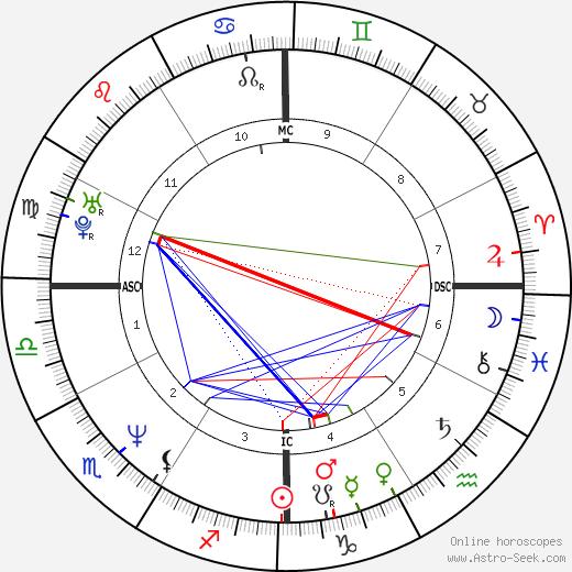 Donna Tartt день рождения гороскоп, Donna Tartt Натальная карта онлайн