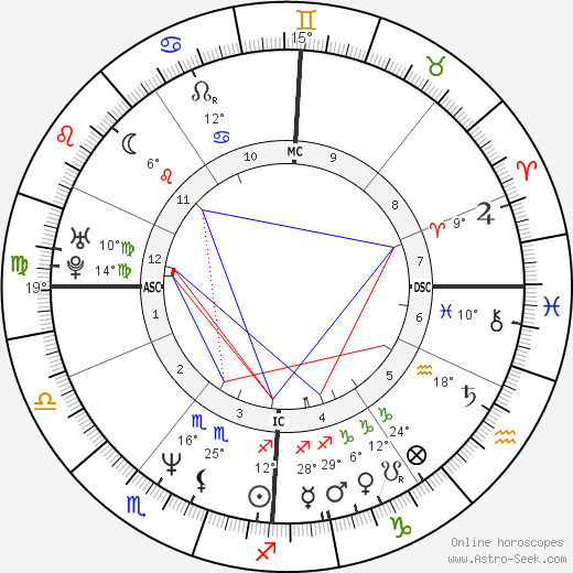 Eddie Edwards birth chart, biography, wikipedia 2019, 2020