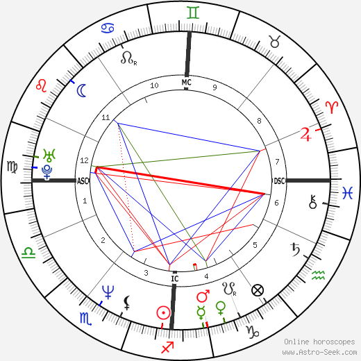 Eddie Edwards birth chart, Eddie Edwards astro natal horoscope, astrology
