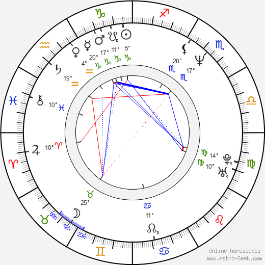 Gaspar Noé birth chart, biography, wikipedia 2019, 2020