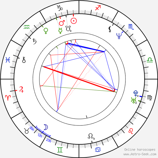 Gaspar Noé astro natal birth chart, Gaspar Noé horoscope, astrology