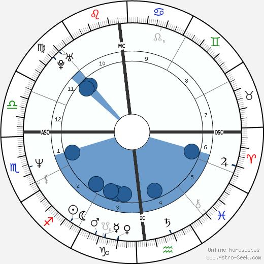 Gianluca Guarischi wikipedia, horoscope, astrology, instagram