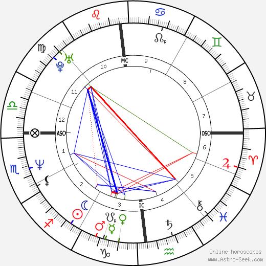 Gianluca Guarischi tema natale, oroscopo, Gianluca Guarischi oroscopi gratuiti, astrologia