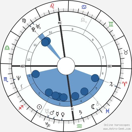 Giuseppe Bergomi wikipedia, horoscope, astrology, instagram
