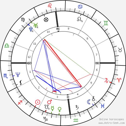 Джузеппе Бергоми Giuseppe Bergomi день рождения гороскоп, Giuseppe Bergomi Натальная карта онлайн