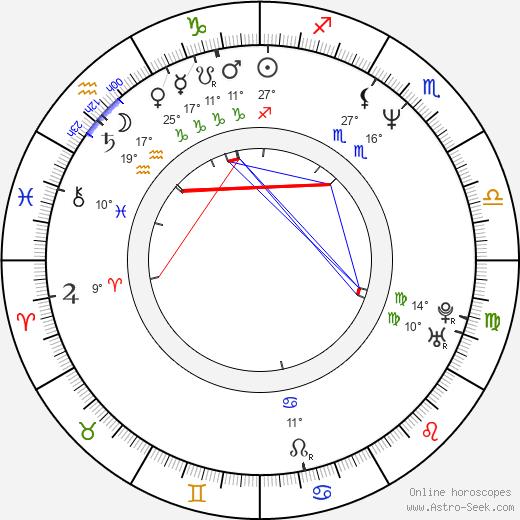 Gjergj Xhuvani birth chart, biography, wikipedia 2020, 2021