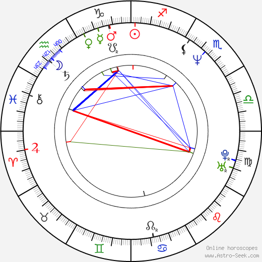 Gjergj Xhuvani birth chart, Gjergj Xhuvani astro natal horoscope, astrology