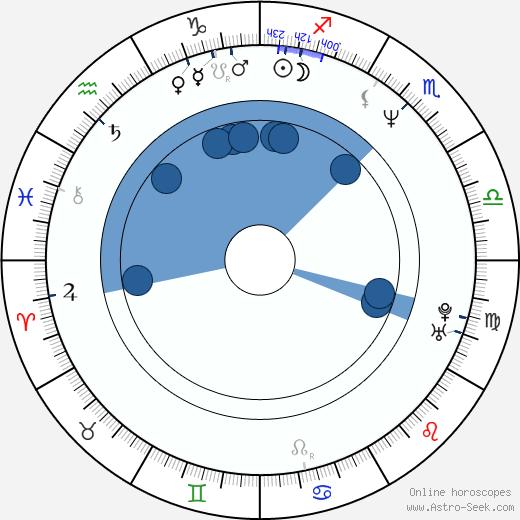 Helen Slater wikipedia, horoscope, astrology, instagram