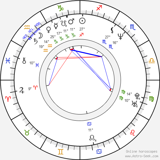 Iqbal Theba birth chart, biography, wikipedia 2018, 2019